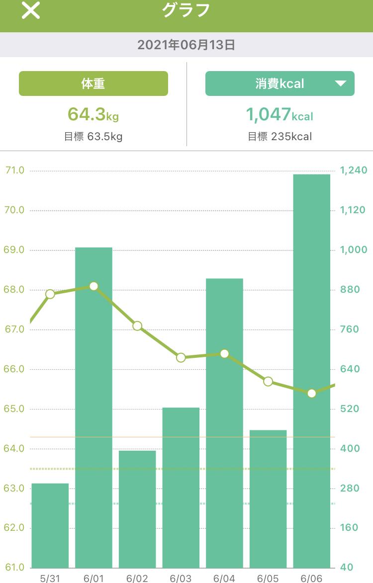 体重と消費カロリー 1週間のグラフ